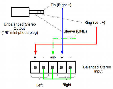 balanced vs unbalanced and why we care | proavschool.com balanced to unbalanced wiring balanced rca jack wiring diagram for #3